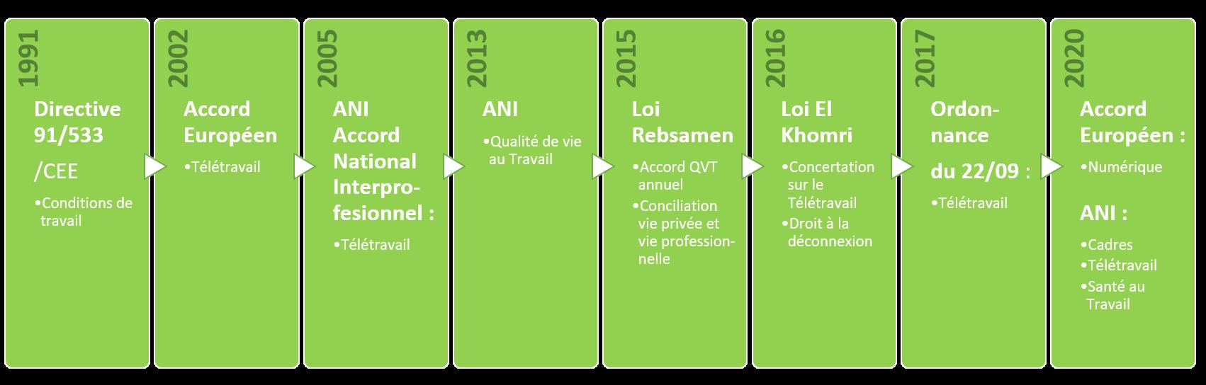 dates clefs évolution télétravail